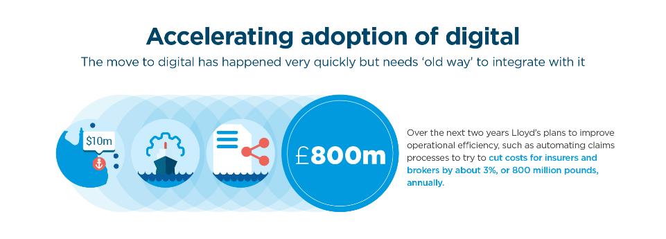 Accelorating adoption of digital