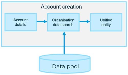 Account matching diagram