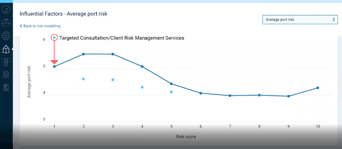 Average-Port-Risk-Annotated