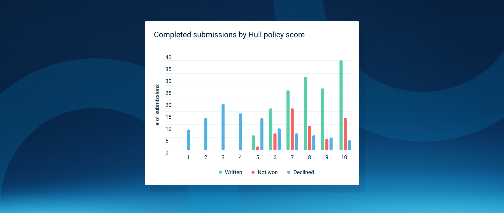 Submissions-hullpolicy-1