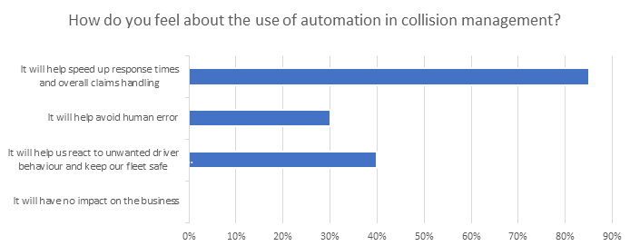 Bar graph about the use of automation in collision management