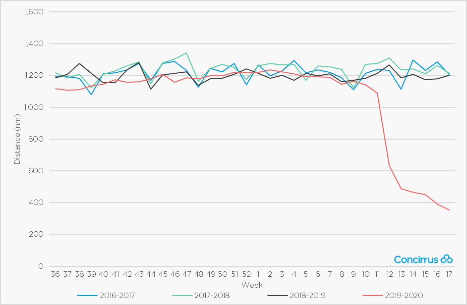Cruise Ship Average Weekly Distance - Global